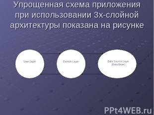 Упрощенная схема приложения при использовании 3х-слойной архитектуры показана на