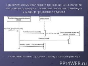 Приведем схему реализации транзакции «Вычисление зачтенного договора» с помощью