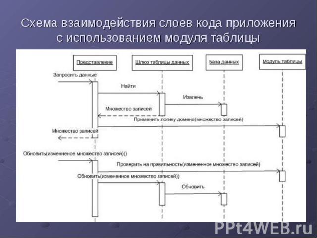 Схема взаимодействия слоев кода приложения с использованием модуля таблицы