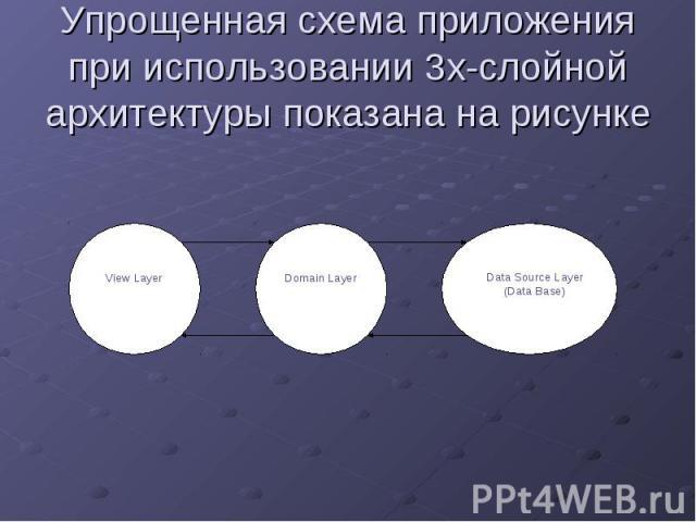 Упрощенная схема приложения при использовании 3х-слойной архитектуры показана на рисунке