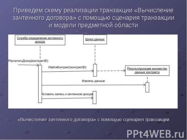 Приведем схему реализации транзакции «Вычисление зачтенного договора» с помощью сценария транзакции и модели предметной области