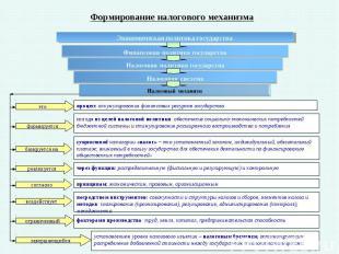 сущностной категории «налог» – это установленный законом, индивидуальный, обязат