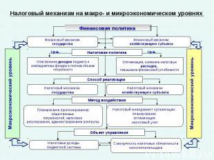 Финансовая политика Финансовый механизм государства Финансовый механизм хозяйств