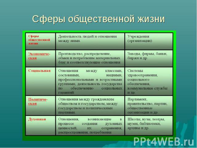 Сферы общественной жизни