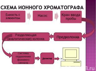 Предколонка Разделяющая (аналитическая) колонка Система подавления фонового сигн