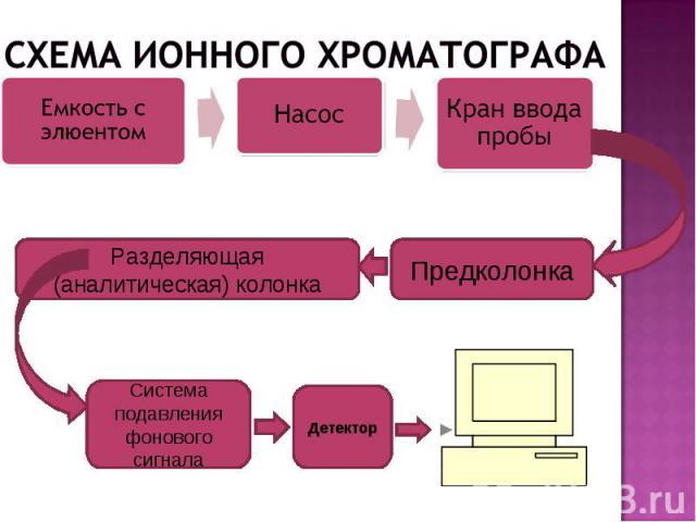 Предколонка Разделяющая (аналитическая) колонка Система подавления фонового сигнала Детектор