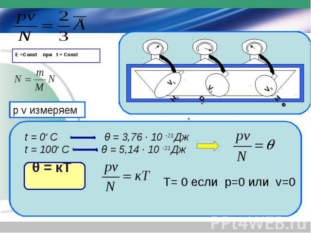 V2O2 V3He V1 H2H Е =Const при t = Const t = 0є C θ = 3,76 · 10 -21Дж t = 100є C θ = 5,14 · 10 -21Дж p v измеряем T= 0 если p=0 или v=0 θ = кТ