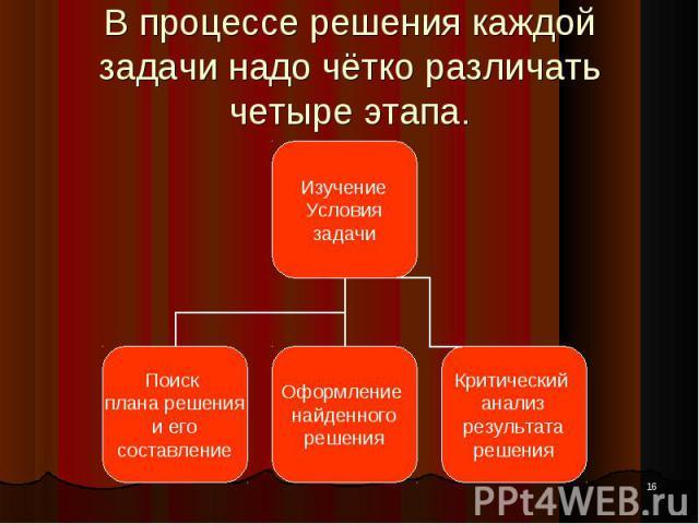 * В процессе решения каждой задачи надо чётко различать четыре этапа. Изучение Условия задачи Поиск плана решения и его составление Оформление найденного решения Критический анализ результата решения