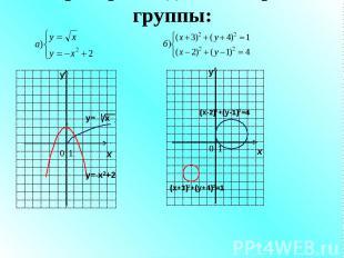 Проверка заданий второй группы: у х 0 1 у х 0 1 у= х у=-х2+2 (х+3)2+(у+4)2=1 (х-