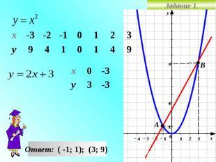 Задание 1. -3 3 у -3 0 х 9 4 1 0 1 4 9 у 3 2 1 0 -1 -2 -3 х Ответ: ( -1; 1); (3;