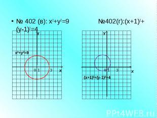 № 402 (в): х2+у2=9 №402(г):(х+1)2+(у-1)2=4 у х 0 1 3 у х (х+1)2+(у-1)2=4 х2+у2=9