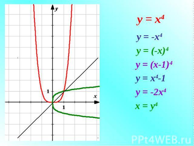 у = -х4 у = (-х)4 у = (х-1)4 у = х4-1 у = -2х4 x = y4 у = х4