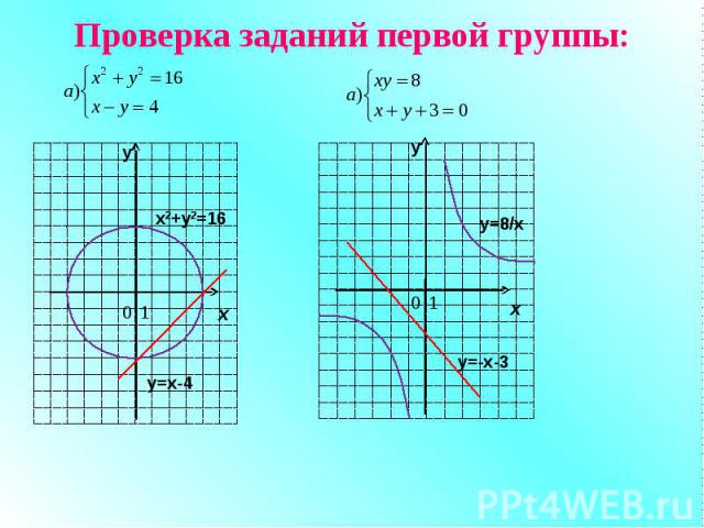 Проверка заданий первой группы: у х 0 1 х2+у2=16 у=х-4 у х 0 1 y=8/x y=-x-3