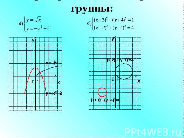 Проверка заданий второй группы: у х 0 1 у х 0 1 у= х у=-х2+2 (х+3)2+(у+4)2=1 (х-2)2+(у-1)2=4