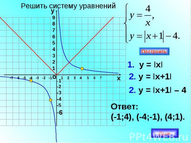 -1-2-3-4-5-6 1 2 3 4 5 6 7 1. у = IхI 2. у = Iх+1I Ответ: (-1;4), (-4;-1), (4;1). Построить о -7 -6 -5 -4 -3 -2 -1 987654321 у х 2. у = Iх+1I – 4 Решить систему уравнений Далее