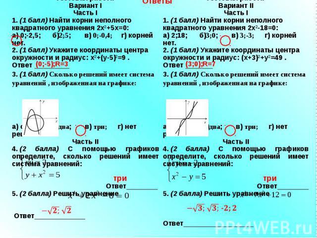 Тестовая работа Вариант I Часть I 1. (1 балл) Найти корни неполного квадратного уравнения 2х2+5х=0: а) 0;-2,5; б)2;5; в) 0;-0,4; г) корней нет. 2. (1 балл) Укажите координаты центра окружности и радиус: х2+(у-5)2=9 . Ответ _________ 3. (1 балл) Скол…