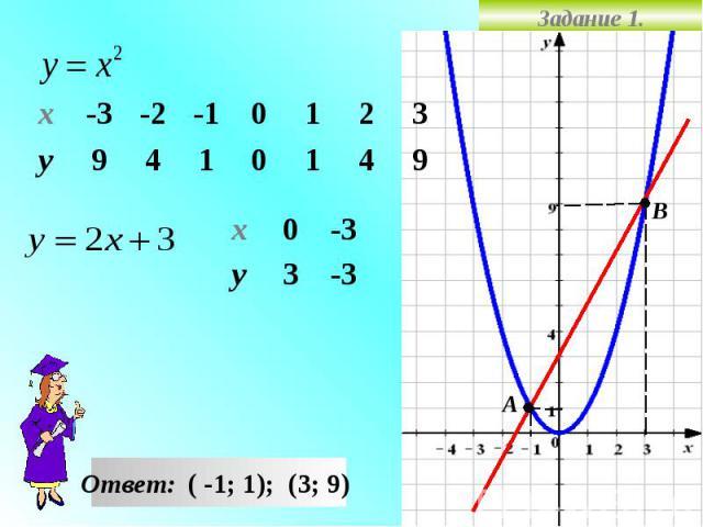 Задание 1. -3 3 у -3 0 х 9 4 1 0 1 4 9 у 3 2 1 0 -1 -2 -3 х Ответ: ( -1; 1); (3; 9) А В
