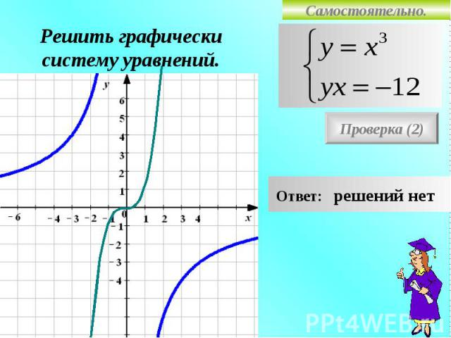 Самостоятельно. Решить графически систему уравнений. Проверка (2) Ответ: решений нет