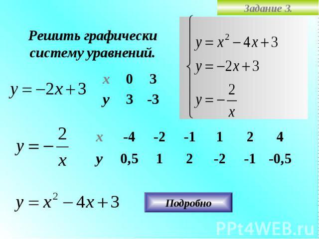 Задание 3. Решить графически систему уравнений. -3 3 у 3 0 х -0,5 4 -1 -2 2 1 0,5 у 2 1 -1 -2 -4 х Подробно