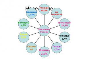 Население Украинцы 17,8% Белорусы 4,7% Евреи 4,2% Казахи 3% Финны 2,1% Татары 1,