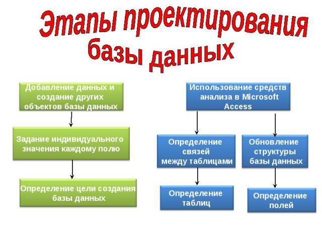 Определение цели создания базы данных Определение таблиц Определение полей Задание индивидуального значения каждому полю Определение связей между таблицами Обновление структуры базы данных Добавление данных и создание других объектов базы данных Исп…