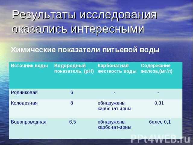 Результаты исследования оказались интересными Источник воды Водородный показатель, (pH) Карбонатная жесткость воды Содержание железа,(мг/л) Родниковая 6 - - Колодезная 8 обнаружены карбонат-ионы 0,01 Водопроводная 6,5 обнаружены карбонат-ионы более …