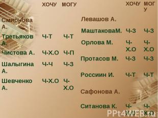 Ч-Х.О Ч-Х.О Орлова М. Ч-З Ч-З МаштаковаМ. Левашов А. МОГУ ХОЧУ Ч-Х.О Ч-Х.О Ситан