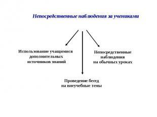Использование учащимися дополнительных источников знаний Непосредственные наблюд