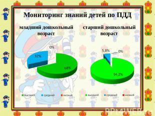 Мониторинг знаний детей по ПДД младший дошкольный возраст старший дошкольный воз