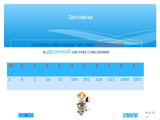 Соответствие между числами десятичной и двоичной систем счисления * Запомни * 10 0 1 2 3 4 5 6 7 8 9 2 0 1 10 11 100 101 110 111 1000 1001