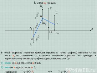 A B C x y I. y=f(x)+a, где a. 1 1 0 В новой формуле значения функции (ординаты т