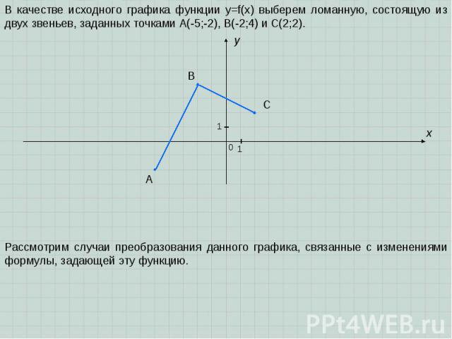 A B C x y 0 1 1 В качестве исходного графика функции y=f(x) выберем ломанную, состоящую из двух звеньев, заданных точками A(-5;-2), B(-2;4) и C(2;2). Рассмотрим случаи преобразования данного графика, связанные с изменениями формулы, задающей эту функцию.