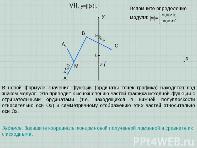 A B C x y 0 1 1 VII. y=|f(x)|. Задание. Запишите координаты концов новой полученной ломанной и сравните их с исходными. В новой формуле значения функции (ординаты точек графика) находятся под знаком модуля. Это приводит к исчезновению частей графика…