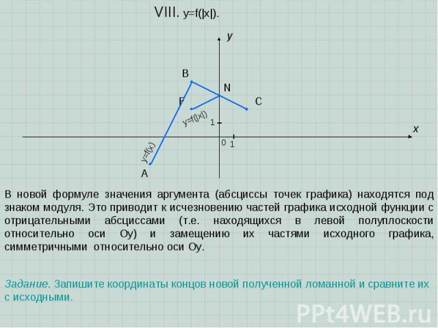 A B C x y 0 1 1 VIII. y=f(|x|). Задание. Запишите координаты концов новой полученной ломанной и сравните их с исходными. В новой формуле значения аргумента (абсциссы точек графика) находятся под знаком модуля. Это приводит к исчезновению частей граф…