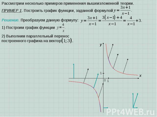 x 0 1 1 y Рассмотрим несколько примеров применения вышеизложенной теории. ПРИМЕР 1. Построить график функции, заданной формулой Решение. Преобразуем данную формулу: 1) Построим график функции 2) Выполним параллельный перенос построенного графика на вектор