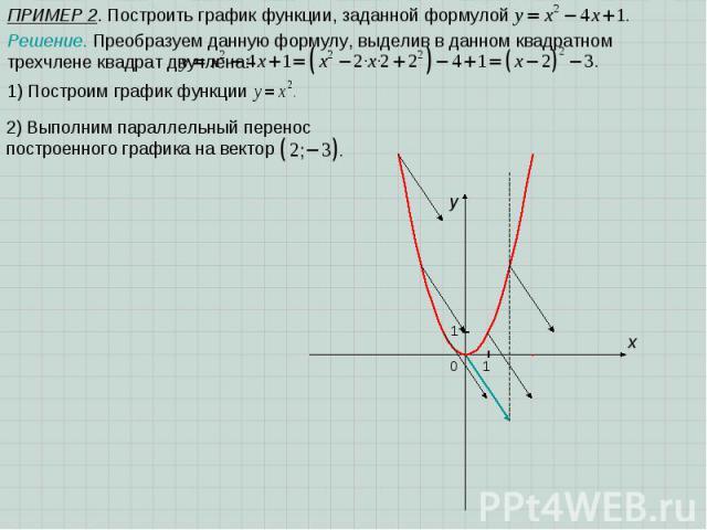 ПРИМЕР 2. Построить график функции, заданной формулой Решение. Преобразуем данную формулу, выделив в данном квадратном трехчлене квадрат двучлена: 1) Построим график функции x 1 y 0 1 2) Выполним параллельный перенос построенного графика на вектор