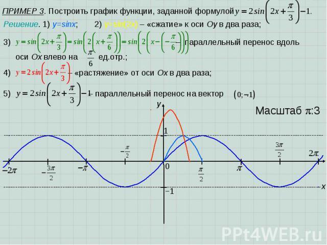 ПРИМЕР 3. Построить график функции, заданной формулой x y 1 0 Масштаб :3 −1 Решение. 1) y=sinx; 2) y=sin(2x) – «сжатие» к оси Оу в два раза; – параллельный перенос вдоль оси Ох влево на ед.отр.; 4) – «растяжение» от оси Ох в два раза; 5) – параллель…