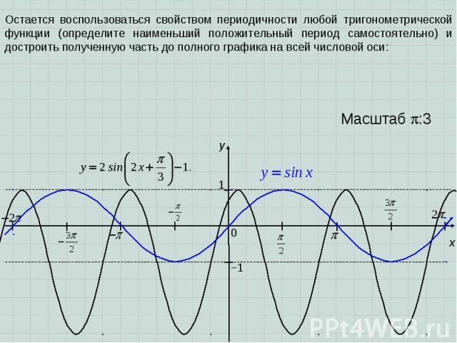 x y 1 0 Масштаб :3 −1 Остается воспользоваться свойством периодичности любой тригонометрической функции (определите наименьший положительный период самостоятельно) и достроить полученную часть до полного графика на всей числовой оси: