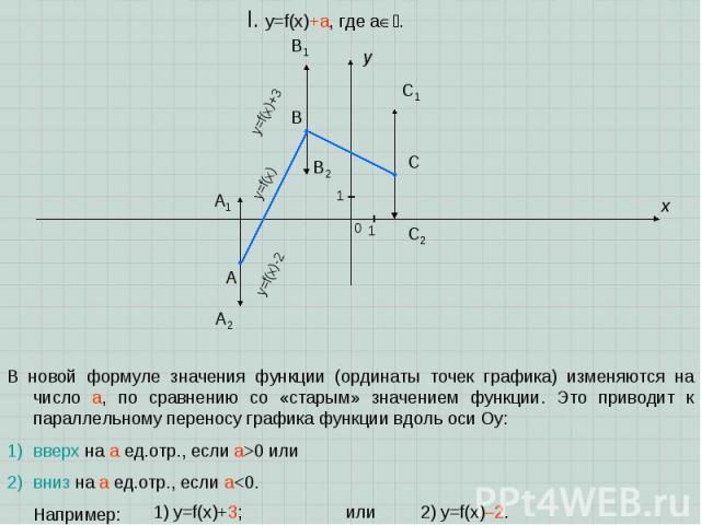 A B C x y I. y=f(x)+a, где a. 1 1 0 В новой формуле значения функции (ординаты точек графика) изменяются на число a, по сравнению со «старым» значением функции. Это приводит к параллельному переносу графика функции вдоль оси Oy: вверх на a ед.отр., …