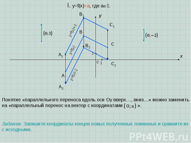 A B C x y I. y=f(x)+a, где a. 1 1 0 Понятие «параллельного переноса вдоль оси Oy вверх…, вниз…» можно заменить на «параллельный перенос на вектор с координатами ». A1 B1 C1 y=f(x) y=f(x)+3 A2 B2 C2 Задание. Запишите координаты концов новых полученны…