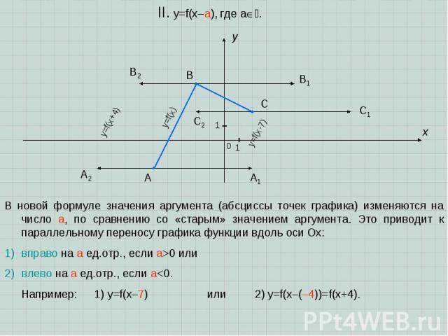 A B C x y 0 1 1 II. y=f(x–a), где a. В новой формуле значения аргумента (абсциссы точек графика) изменяются на число a, по сравнению со «старым» значением аргумента. Это приводит к параллельному переносу графика функции вдоль оси Ox: вправо на a ед.…