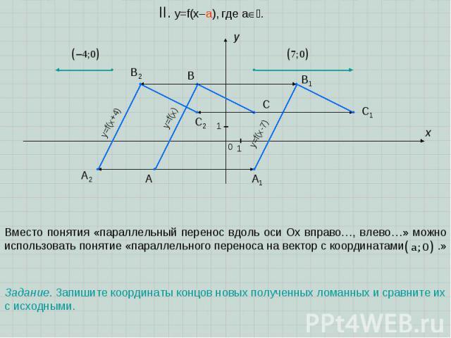 A B C x y 0 1 1 II. y=f(x–a), где a. Вместо понятия «параллельный перенос вдоль оси Oх вправо…, влево…» можно использовать понятие «параллельного переноса на вектор с координатами .» y=f(x) y=f(x-7) A1 B1 C1 A2 B2 C2 y=f(x+4) Задание. Запишите коорд…
