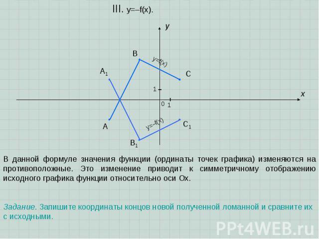 A B C x y III. y=–f(x). 0 1 1 A1 B1 C1 В данной формуле значения функции (ординаты точек графика) изменяются на противоположные. Это изменение приводит к симметричному отображению исходного графика функции относительно оси Ох. Задание. Запишите коор…