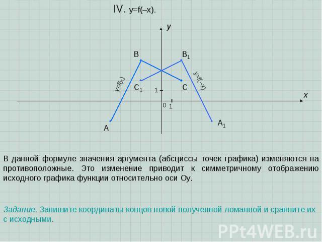 A B C x y 0 1 1 IV. y=f(–x). В данной формуле значения аргумента (абсциссы точек графика) изменяются на противоположные. Это изменение приводит к симметричному отображению исходного графика функции относительно оси Оу. A1 B1 C1 Задание. Запишите коо…