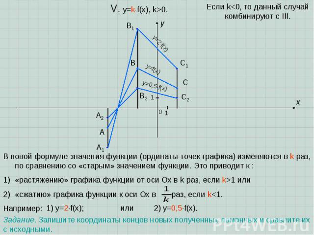 A B C x y 0 1 1 V. y=kf(x), k>0. В новой формуле значения функции (ординаты точек графика) изменяются в k раз, по сравнению со «старым» значением функции. Это приводит к : «растяжению» графика функции от оси Oх в k раз, если k>1 или «сжатию» графика…