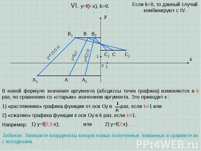 A B C x y 0 1 1 VI. y=f(kx), k>0. В новой формуле значения аргумента (абсциссы точек графика) изменяются в k раз, по сравнению со «старым» значением аргумента. Это приводит к : 1) «растяжению» графика функции от оси Oу в раз, если k1. Например: Если k