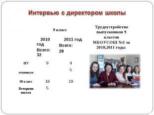 9 класс 2010 год Всего: 32 2011 год Всего: 28 ПУ 9 4 техникум 5 10 класс 18 19 В