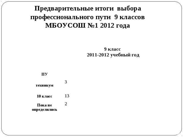 9 класс 2011-2012 учебный год ПУ техникум 3 10 класс 13 Пока не определились 2 Предварительные итоги выбора профессионального пути 9 классов МБОУСОШ №1 2012 года