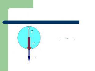 R = F2 – F1 F2 R F1 Равнодействующая двух сил, направленных по одной прямой в пр