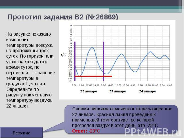 Прототип задания B2 (№26869) Решение На рисунке показано изменение температуры воздуха на протяжении трех суток. По горизонтали указывается дата и время суток, по вертикали — значение температуры в градусах Цельсия. Определите по рисунку наименьшую …